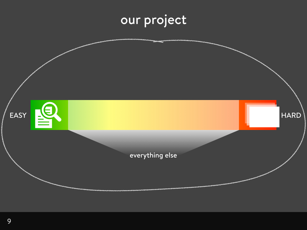 Scale of difficulty with text content at easy and z-axis scrolling at hard