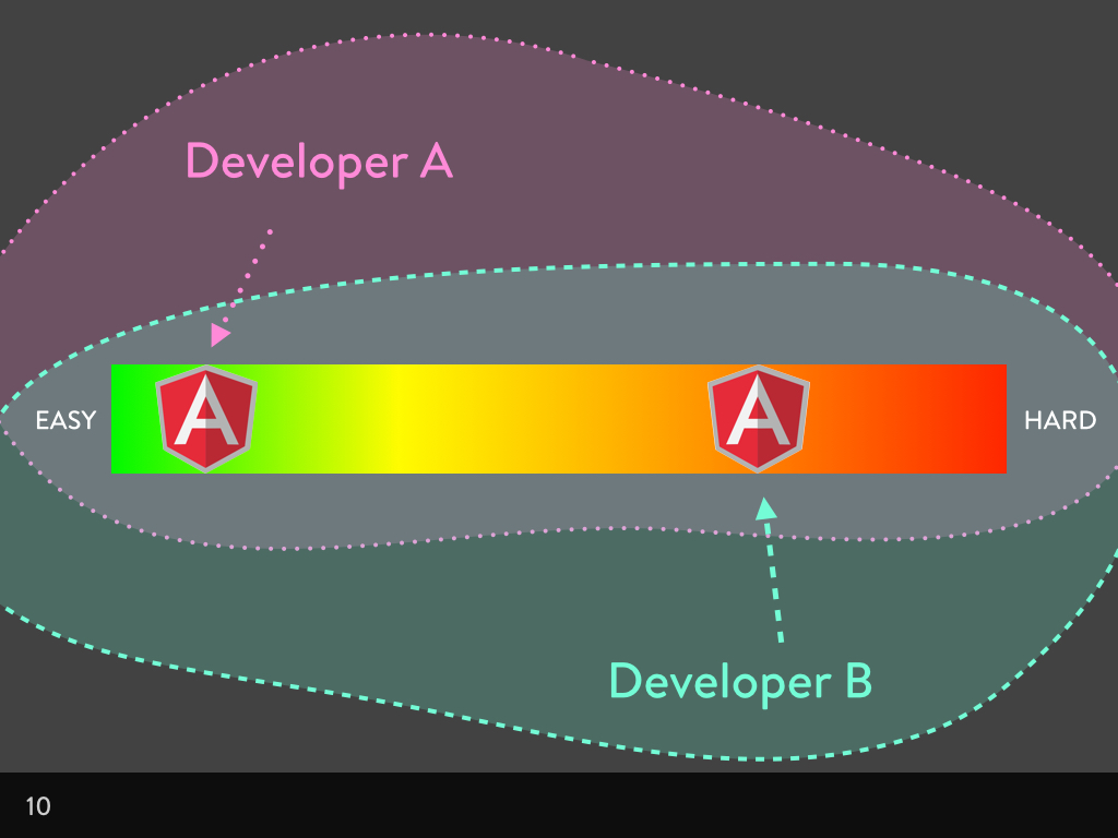 Easy to hard scale with Angular in different locations depending on the developer