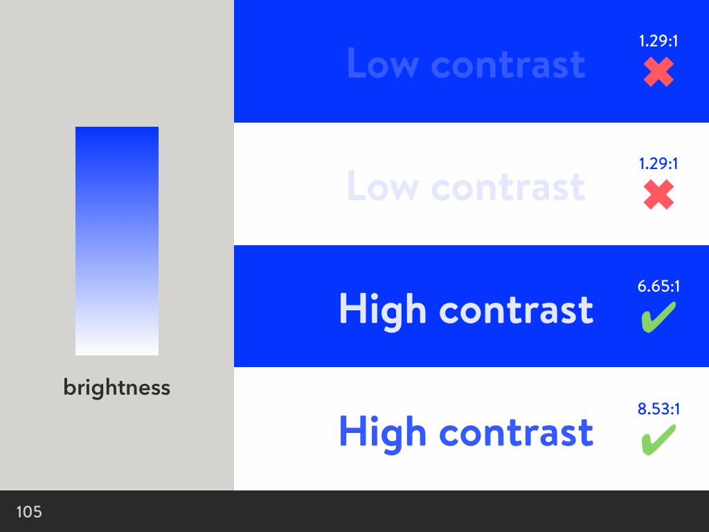 Varying the brightness for colour contrast