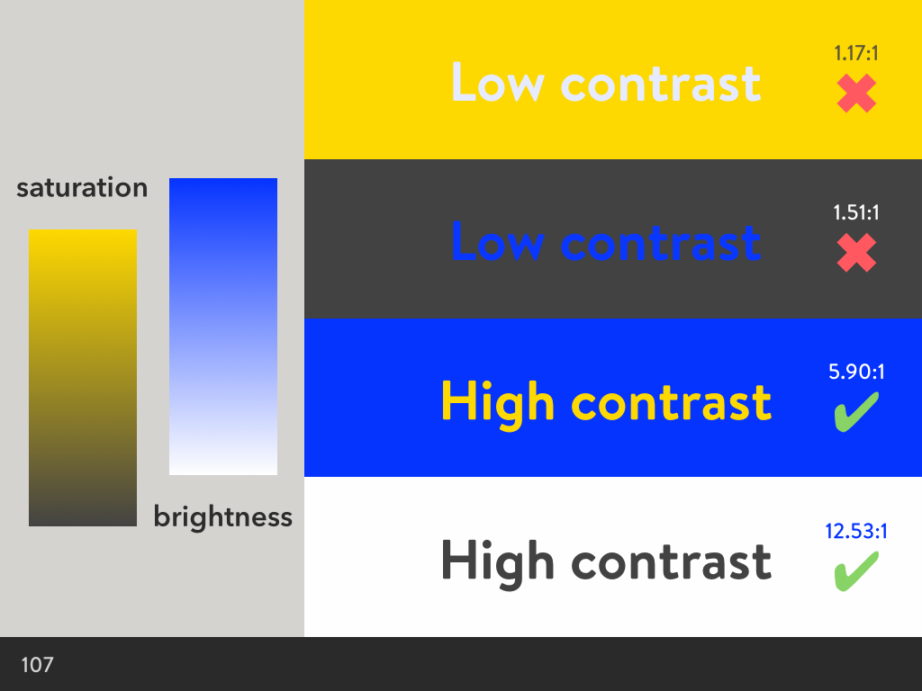 High contrast with different colours, but the same contrast between brightness and saturation as before