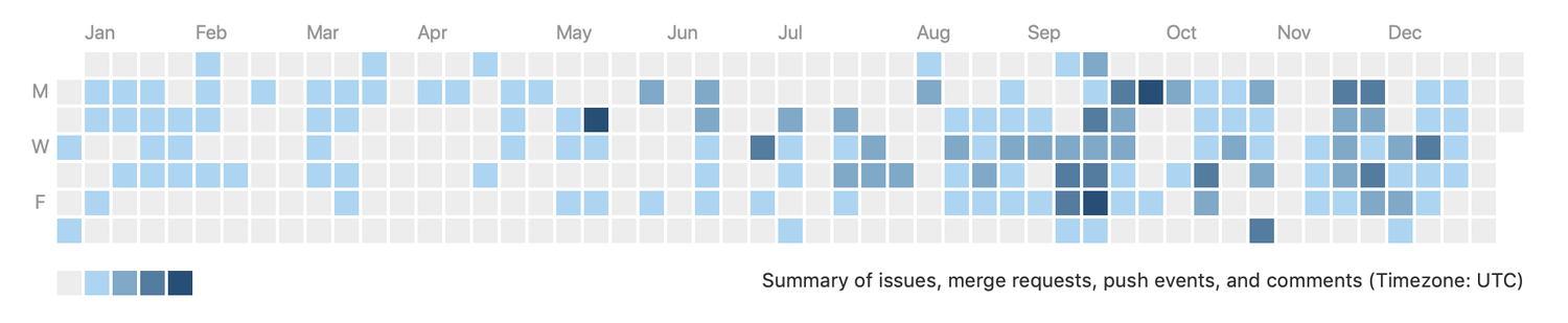 graph of Git activity showing every day of the year shaded in darker or lighter blue depending on how many contributions per day. The second half of the year has more contributions shown in dark blue. Only a few weekend days are shaded at all.