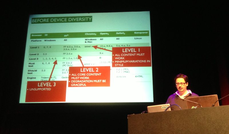 Tom Maslen demonstrating the BBC's previous strategy of supporting a specific table of browsers