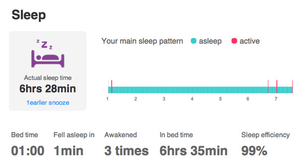 one night's sleep with the Fitbit