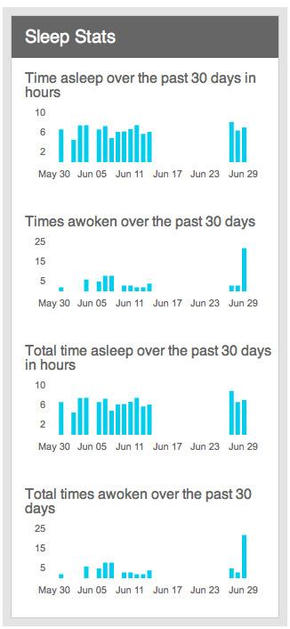 My sleep history